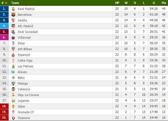 Real Madrid mat Ramos o tran dau voi Espanyol anh 2