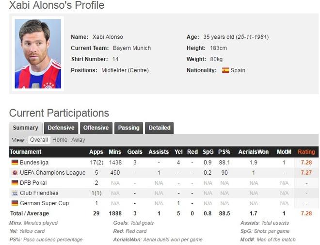 Xabi Alonso treo giay o tuoi 35 anh 3