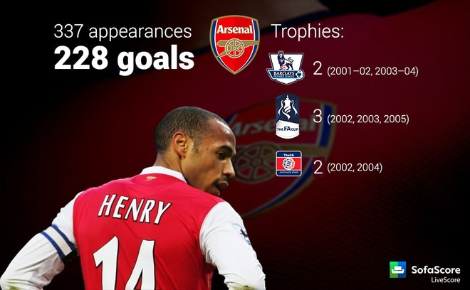 Thierry Henry khuyen Arsenal sa thai HLV Wenger anh 2