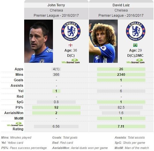 John Terry nhan nho vi bi David Luiz danh len hinh anh 7
