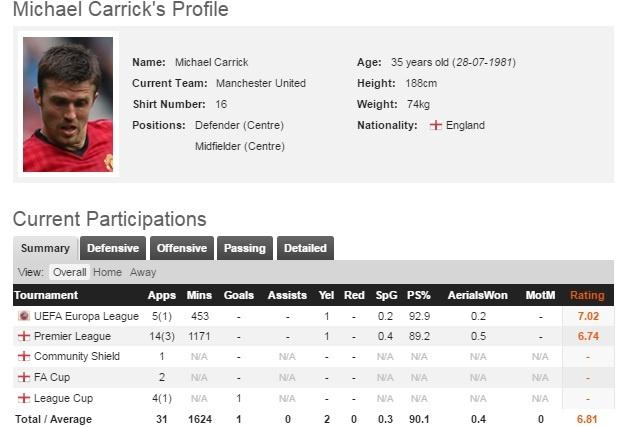 Guardiola: 'Carrick la tien ve tot nhat ma toi tung gap' hinh anh 2