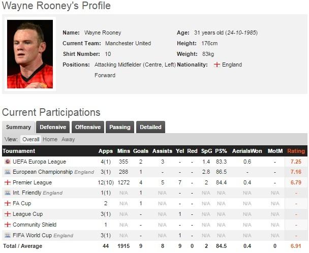 Rooney chot tuong lai truoc tran chien voi Celta Vigo hinh anh 2