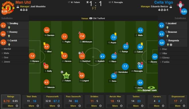 Cham diem MU 1-1 Celta Vigo: Ngoi sao Fellaini va toi do Bailly hinh anh 12