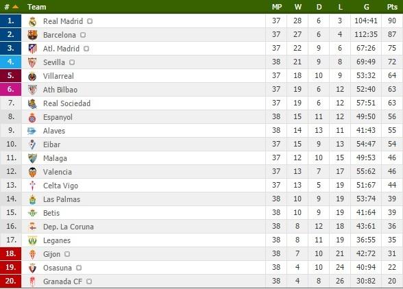 Zidane trieu tap con trai cho tran cuoi cung cua Real tai La Liga anh 9