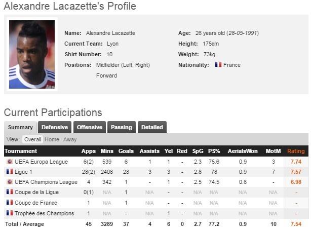 Lacazette tro thanh cau thu dat gia nhat lich su Arsenal hinh anh 2