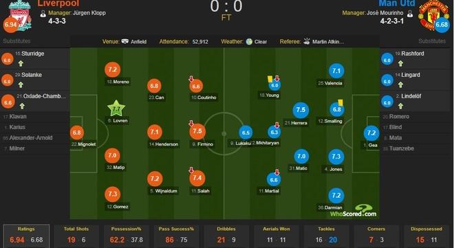 Cham diem Liverpool 0-0 MU: Vi cuu tinh De Gea hinh anh 12