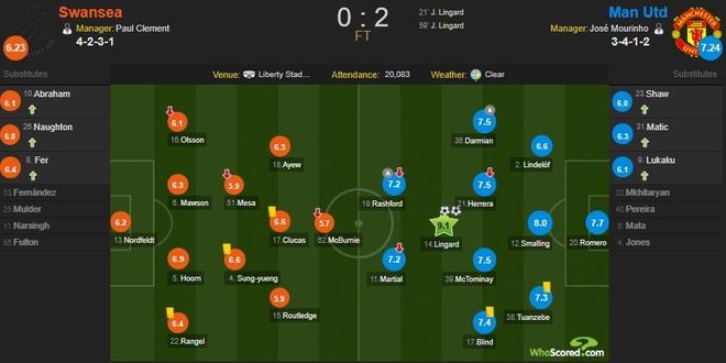 Cham diem Swansea 0-2 MU: Nguoi hung Lingard hinh anh 12