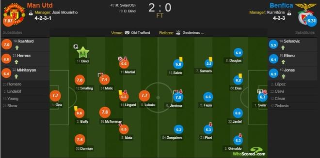 Cham diem MU 2-0 Benfica: Blind hay nhat tran hinh anh 13