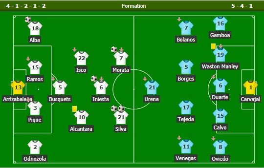 Morata lap cong, Tay Ban Nha de bep Costa Rica 5-0 hinh anh 11