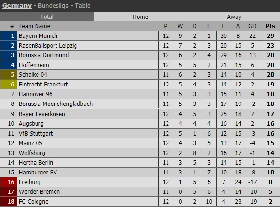 Bayern thang tran thu 8 lien tiep duoi thoi HLV Jupp Heynckes hinh anh 11