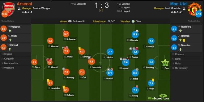 Cham diem Arsenal 1-3 MU: Nguoi hung De Gea hinh anh 12