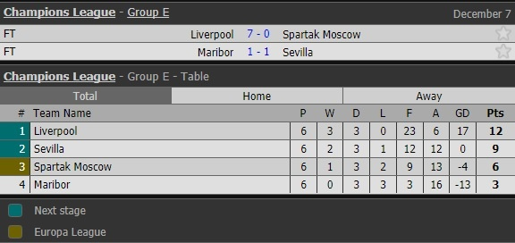 Liverpool huy diet Spartak 7-0, nuoc Anh lap ky luc Champions League hinh anh 16