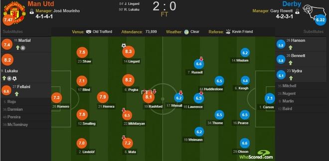 Cham diem MU 2-0 Derby: Lai la Lingard hinh anh 14