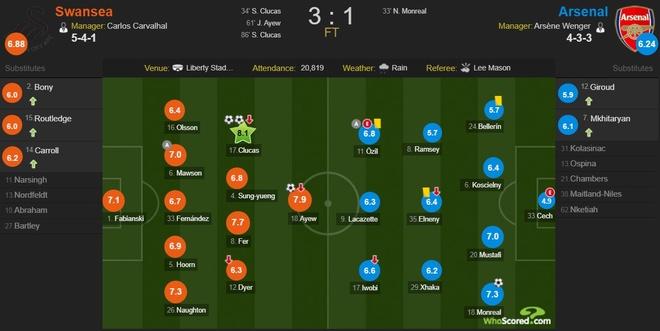 Ra mat Mkhitaryan,  Arsenal thua muoi mat truoc doi bong bet bang anh 15
