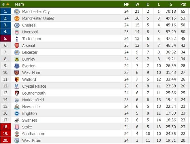 Ra mat Mkhitaryan,  Arsenal thua muoi mat truoc doi bong bet bang anh 16