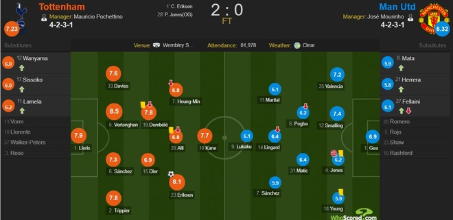 Cham diem Tottenham 2-0 MU: Sanchez te nhat tran hinh anh 12