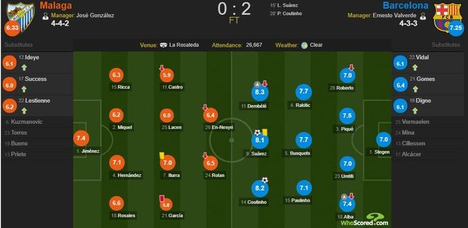Vang Messi, Barca bay tren doi canh cua Suarez va Coutinho hinh anh 9