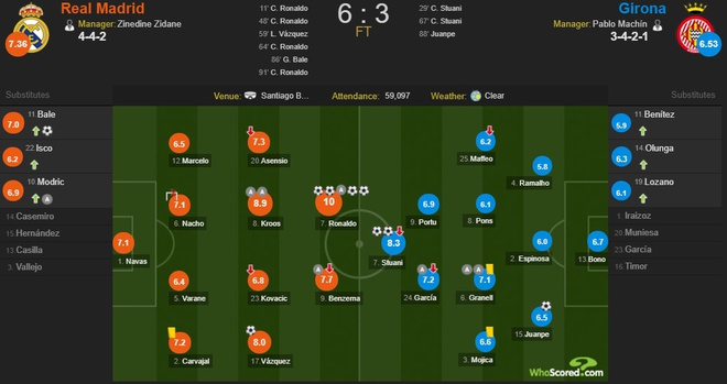 Ronaldo lap poker, Real gianh chien thang 6-3 truoc Girona hinh anh 12