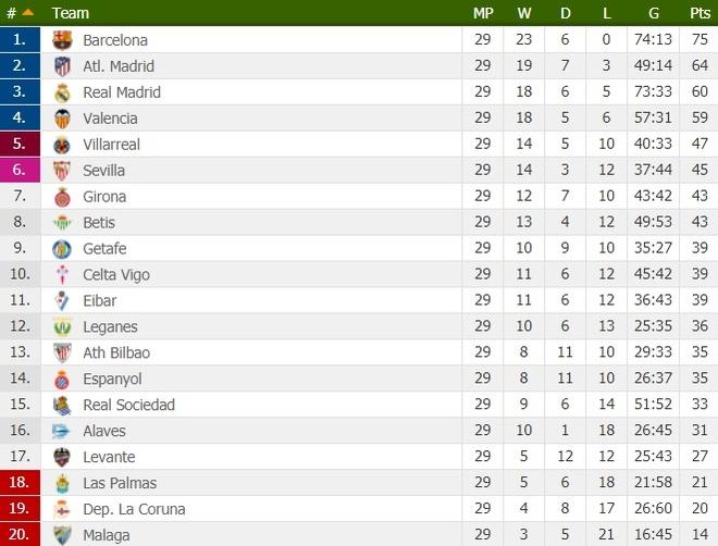 Ronaldo lap poker, Real gianh chien thang 6-3 truoc Girona hinh anh 13