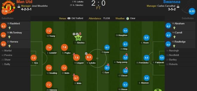 Cham diem MU 2-0 Swansea: Sanchez toa sang hinh anh 12