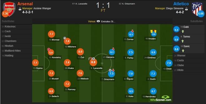 Griezmann lap cong giup 10 nguoi Atletico cam hoa tren san Arsenal hinh anh 15