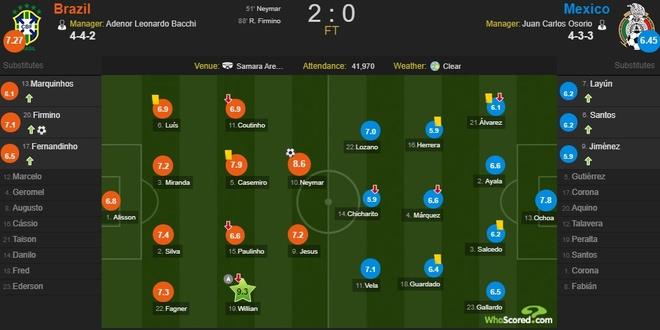 Cham diem Brazil 2-0 Mexico: Tuyet voi Neymar anh 13