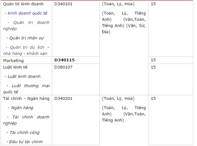 Diem chuan cua truong DH Kinh te Tai chinh TP HCM hinh anh 1