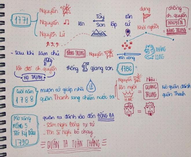 Bat buoc hay tu chon Lich su khong quan trong bang doi moi hinh anh 2 Ngô Quang Đĩnh vẽ sơ đồ bài học về Quang Trung Nguyễn Huệ.