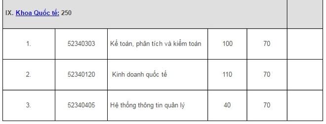 Dai hoc Quoc gia Ha Noi cong bo nguong diem xet tuyen hinh anh 8