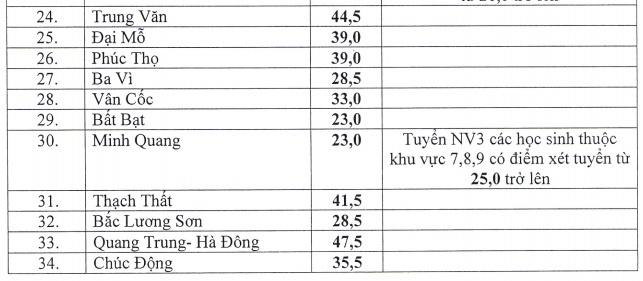 40 truong cong lap o Ha Noi ha diem chuan vao 10 hinh anh 2