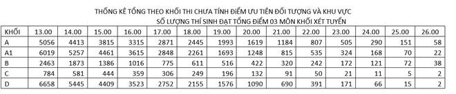Thu khoa khoi A Dai hoc Thuy loi dat 28,4 diem hinh anh 1