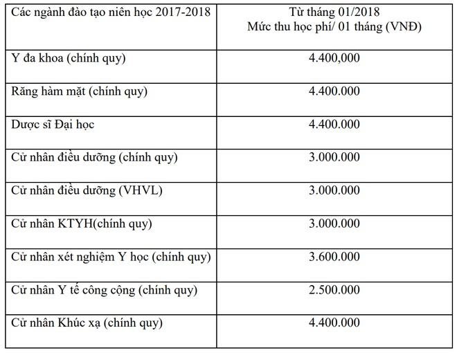 Hieu truong DH Y khoa Pham Ngoc Thach noi ve hoc phi tang gap doi hinh anh 2