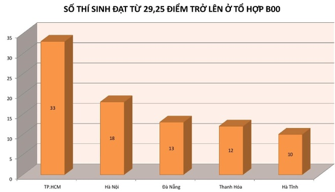 Thi sinh dat 29,35 diem truot DH Y Duoc TP.HCM hinh anh 2