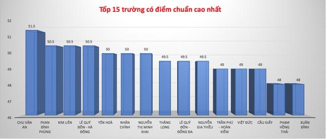 Diem chuan vao lop 10 Ha Noi: Truong top tren giam manh hinh anh 2