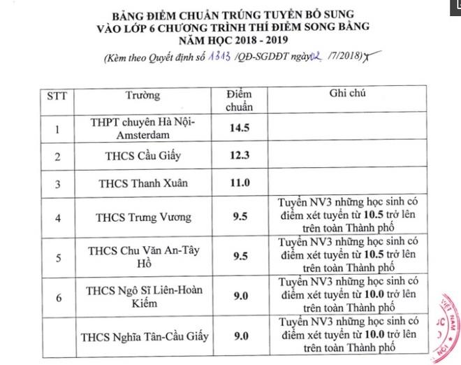 Ha Noi ha diem trung tuyen bo sung chuong trinh song bang hinh anh 1