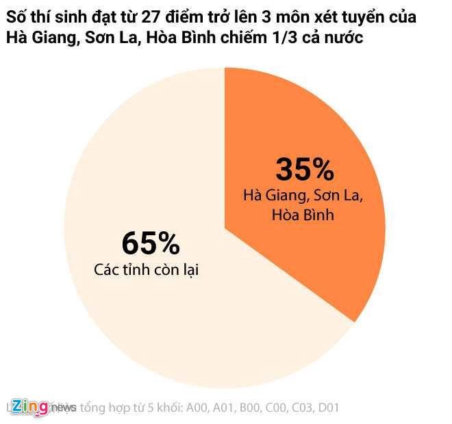 Bo GD&DT cham tham dinh diem thi o Hoa Binh hinh anh 1
