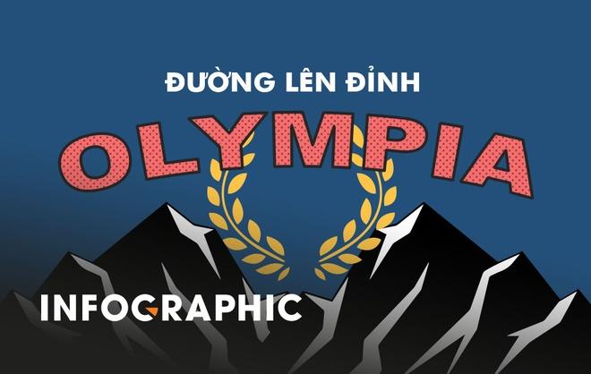 Ai dang nam giu ky luc trong 18 nam 'Duong len dinh Olympia'? hinh anh