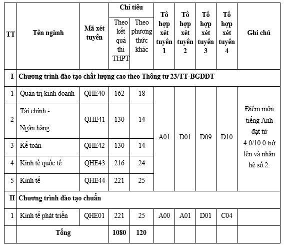 DH Kinh te tuyen sinh bang chung chi A-level, SAT hinh anh 1