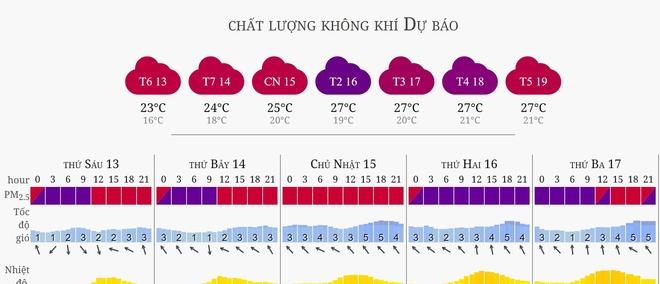 Sang 13/12, AirVisual xep Ha Noi o nhiem thu 2 the gioi hinh anh 3 dubao_hanoi.JPG