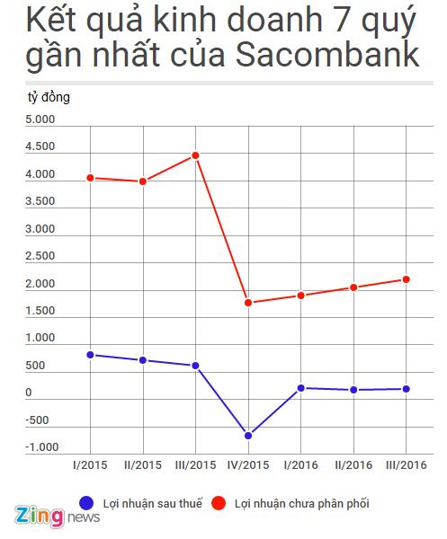Sacombank chuan bi niem yet 400 trieu co phieu sau sap nhap hinh anh 2