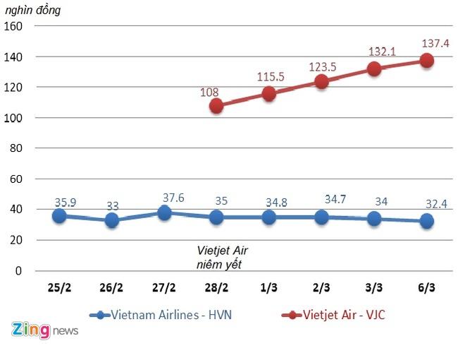 Vietjet vuot Vietnam Airlines, tro thanh hang hang khong lon nhat VN hinh anh 2