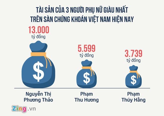 Thong ke thu vi ve nhung nu dai gia Viet Nam anh 3