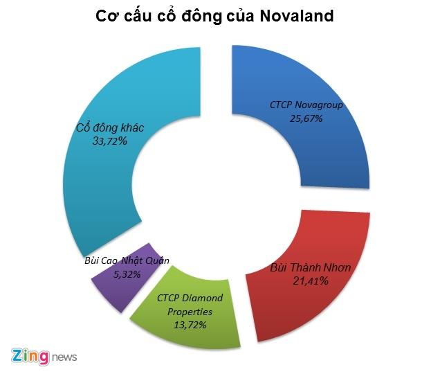 Novaland dang vay no tai dau? anh 1