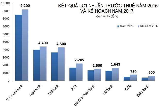 Loi nhuan ngan hang nam 2017 anh 2