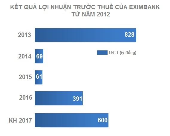Loi nhuan ngan hang nam 2017 anh 1