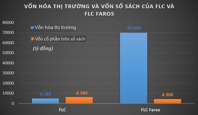 Ong Trinh Van Quyet: 'FLC co ke hoach sap nhap voi Faros' hinh anh 1