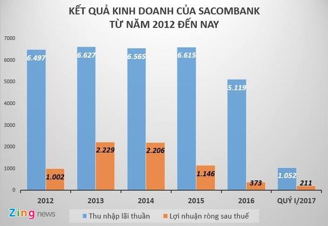 Khong phai ong Dang Van Thanh, ai co the ngoi 'ghe nong' o Sacombank? hinh anh 3