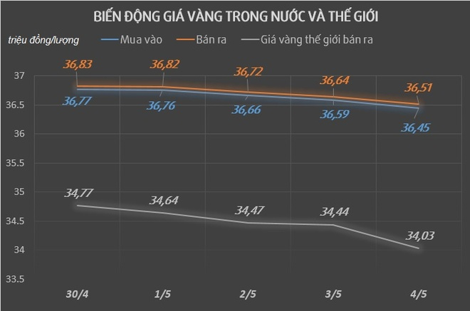 Gia vang trong nuoc giam manh 200.000 dong/luong anh 1