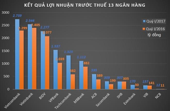 Cac ngan hang da 'dua' nhu the nao trong quy dau nam 2017? hinh anh 1