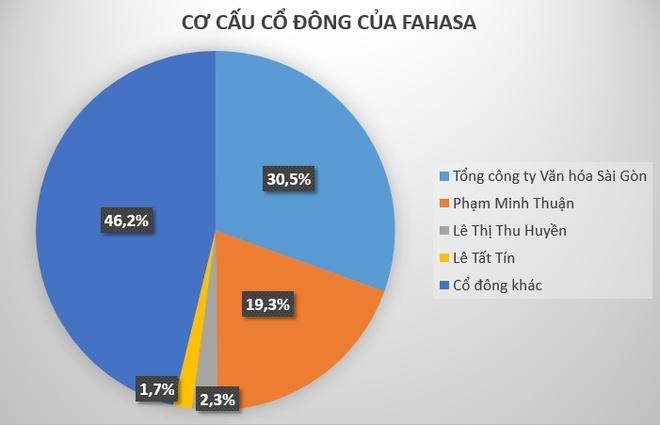 Nha sach fahasa thu ve 106 trieu USD nam 2016 anh 2